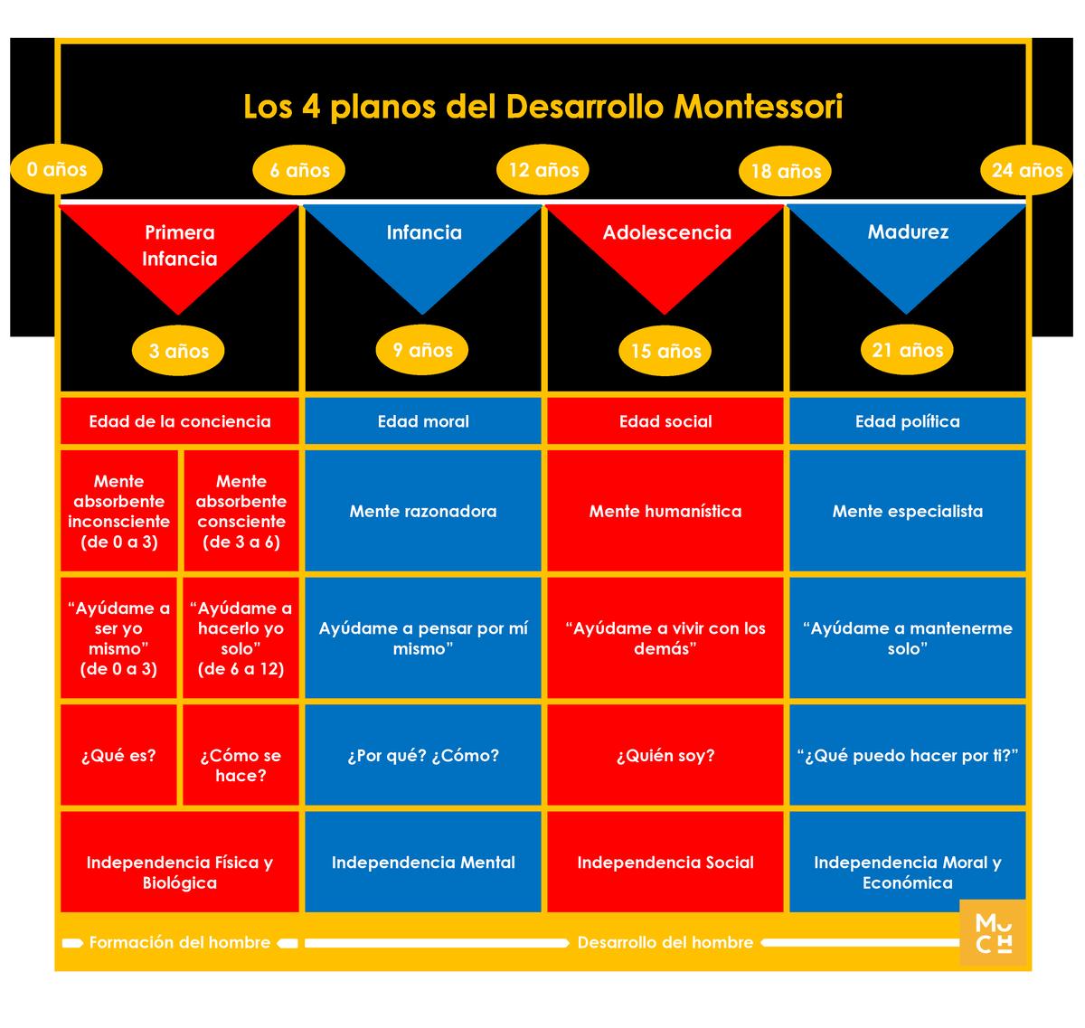 El Metodo Montessori Explicado A Principiantes Mumuchu