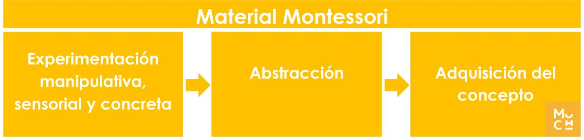 materiales-montessori-y-abstraccion2