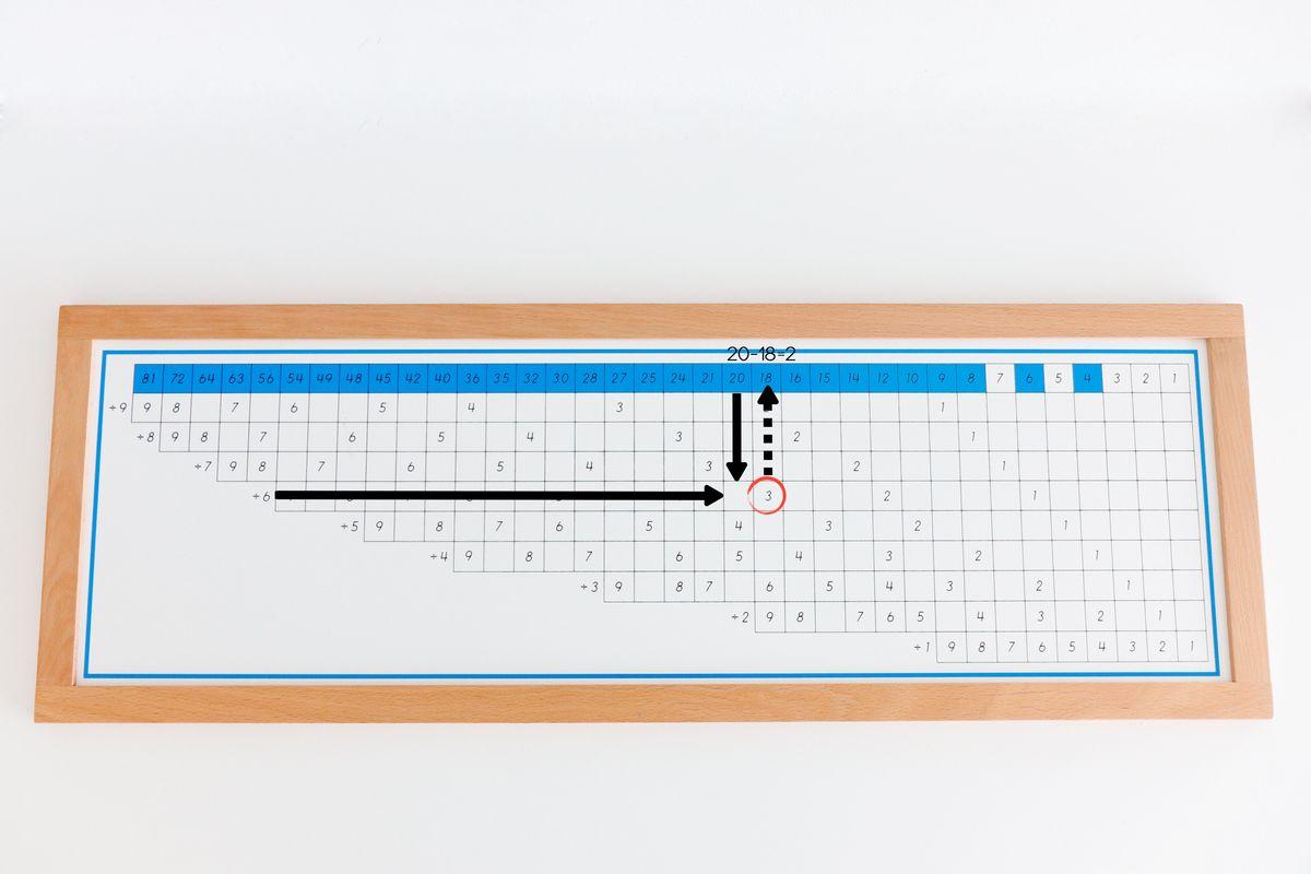 tabla-de-dedos-de-la-division-montessori-division-con-resto2